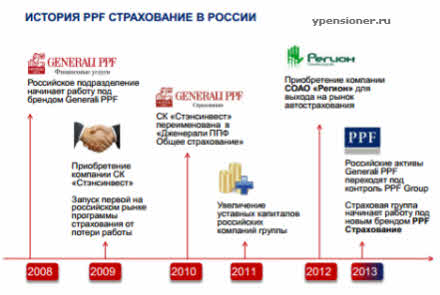 История PPF Страхование