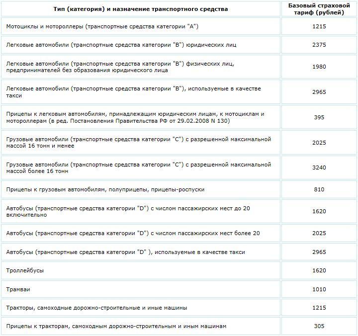 Таблица базовых тарифов ОСАГО