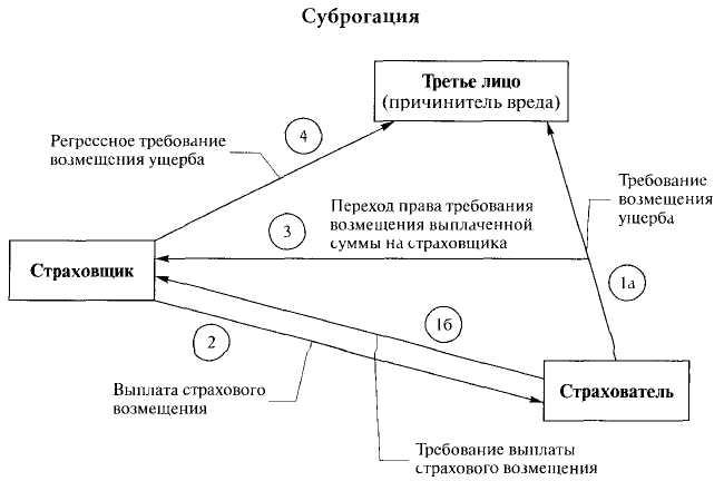 Схема суброгации