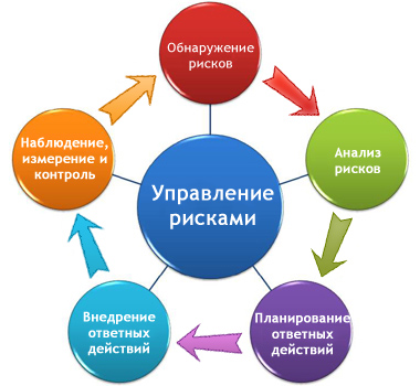 схема управления рисками