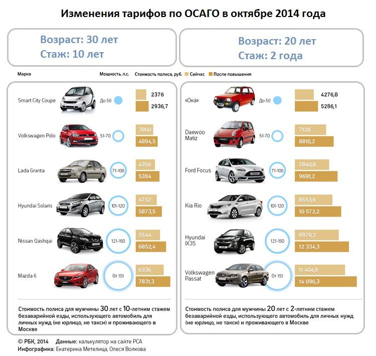 Страховка на машину в 2015 - 2020 году
