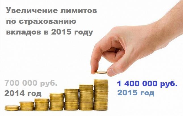 страхование вкладов в 2015 году
