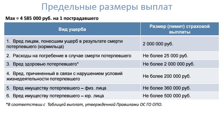 Предельные размеры выплат по ОПО