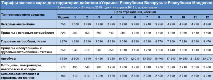 Тарифы Зеленой карты на территорию «Украины, Республики Беларусь и Республики Молдовы