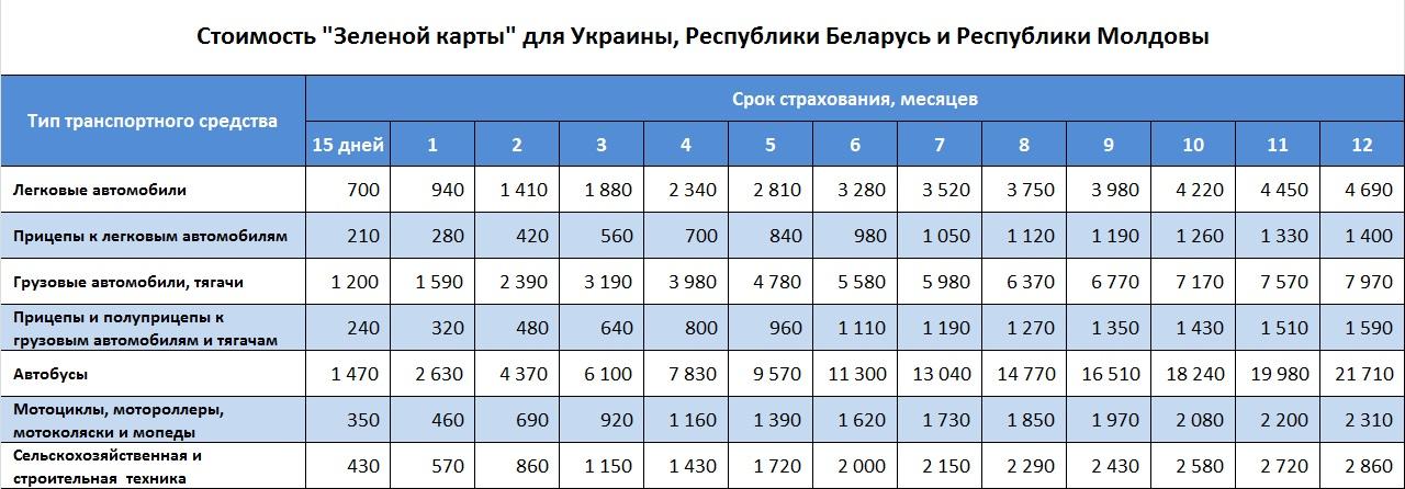 Новые тарифы по Зеленой карте с 15 апреля 2015 года
