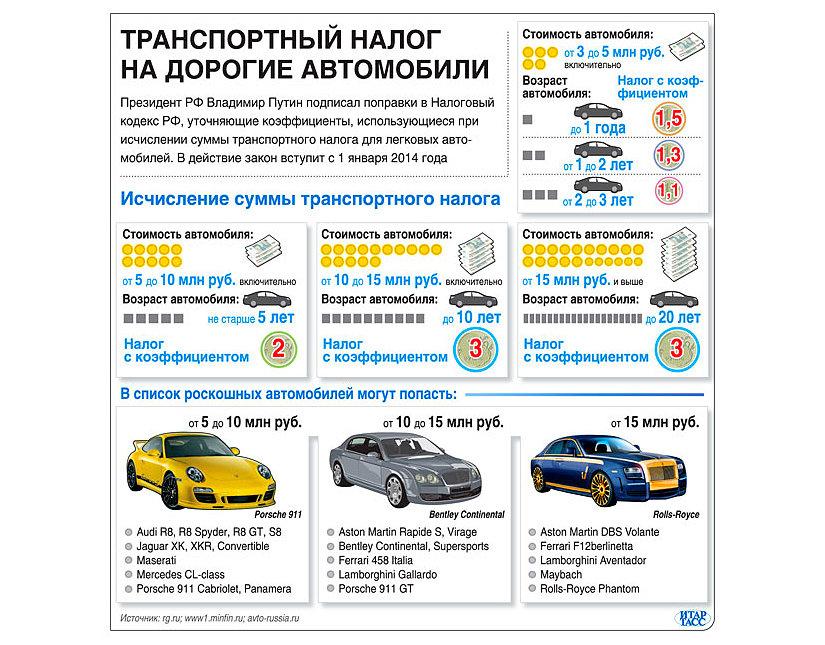 Транспортный налог на дорогие авто