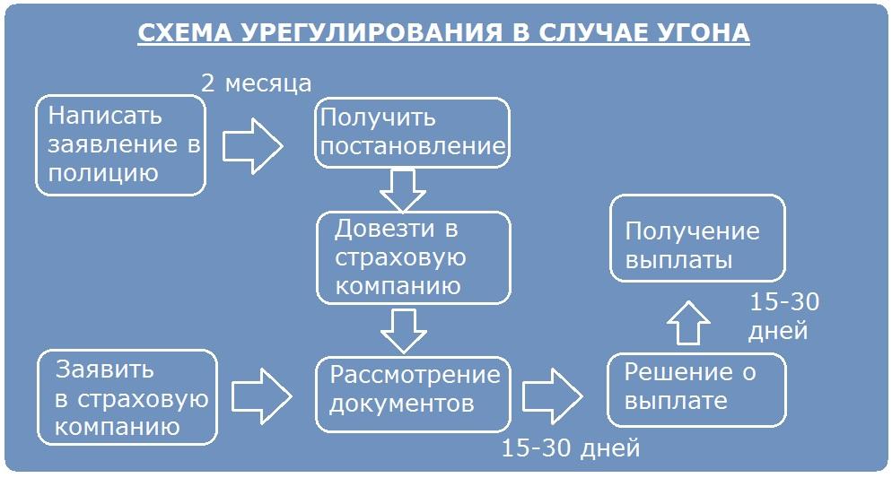 Схема урегулирования при угоне
